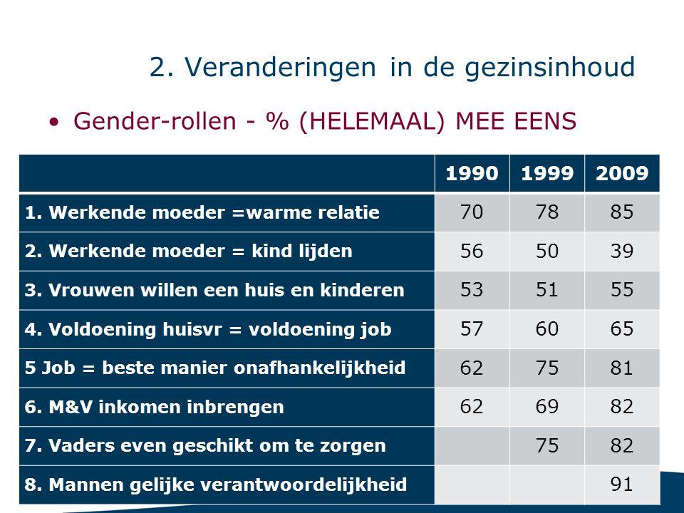 14 2. Veranderingen in de gezinsinhoud Gender-rollen - % (HELEMAAL) MEE EENS 199019992009 1. Werkende moeder =warme relatie 707885 2. Werkende moeder