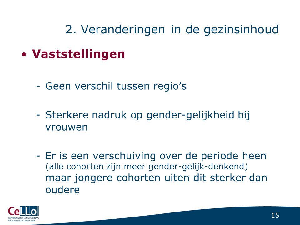15 2. Veranderingen in de gezinsinhoud Vaststellingen -Geen verschil tussen regio's -Sterkere nadruk op gender-gelijkheid bij vrouwen -Er is een versc