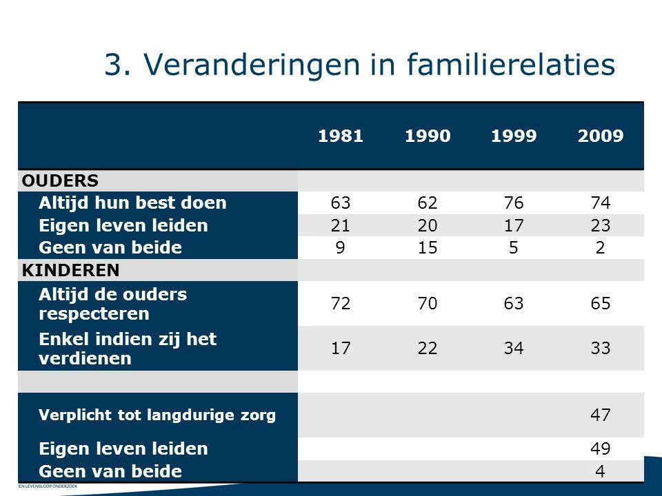 21 3. Veranderingen in familierelaties 1981199019992009 OUDERS Altijd hun best doen63627674 Eigen leven leiden21201723 Geen van beide91552 KINDEREN Al