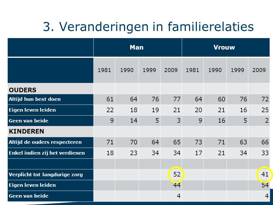 22 3. Veranderingen in familierelaties Man Vrouw 19811990199920091981199019992009 OUDERS Altijd hun best doen 6164767764607672 Eigen leven leiden 2218