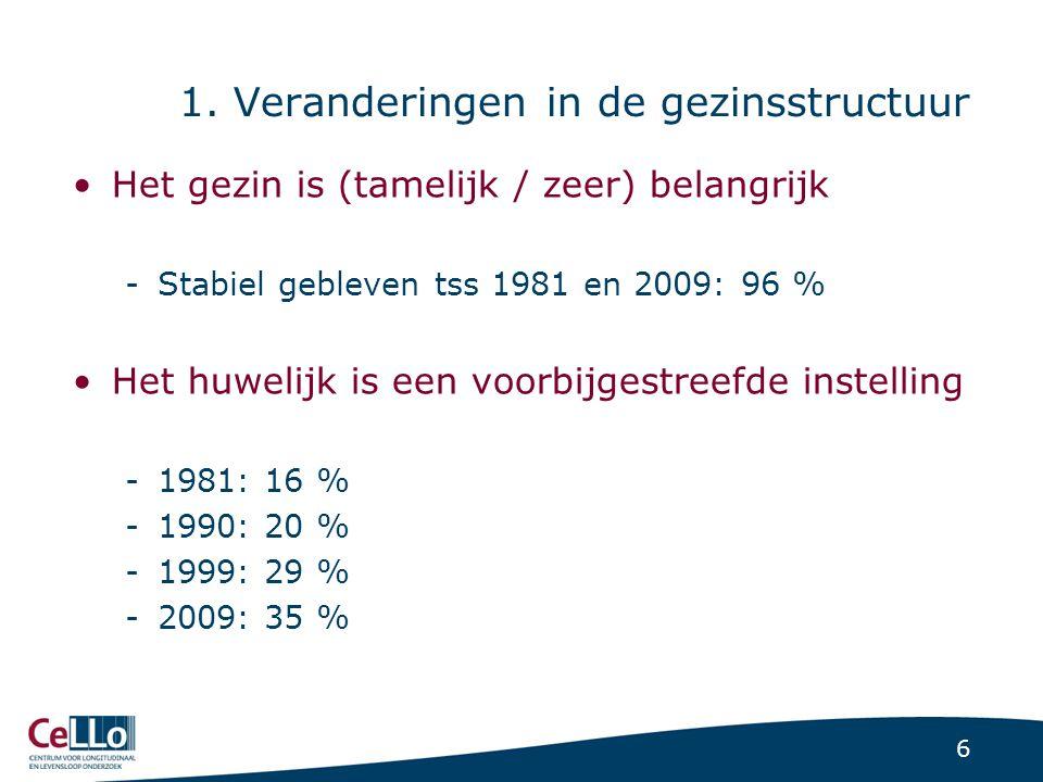 6 1. Veranderingen in de gezinsstructuur Het gezin is (tamelijk / zeer) belangrijk -Stabiel gebleven tss 1981 en 2009: 96 % Het huwelijk is een voorbi
