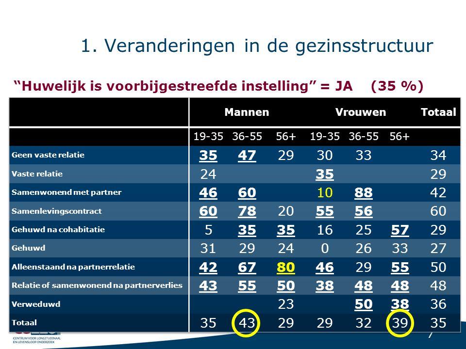 """7 1. Veranderingen in de gezinsstructuur """"Huwelijk is voorbijgestreefde instelling"""" = JA (35 %)"""