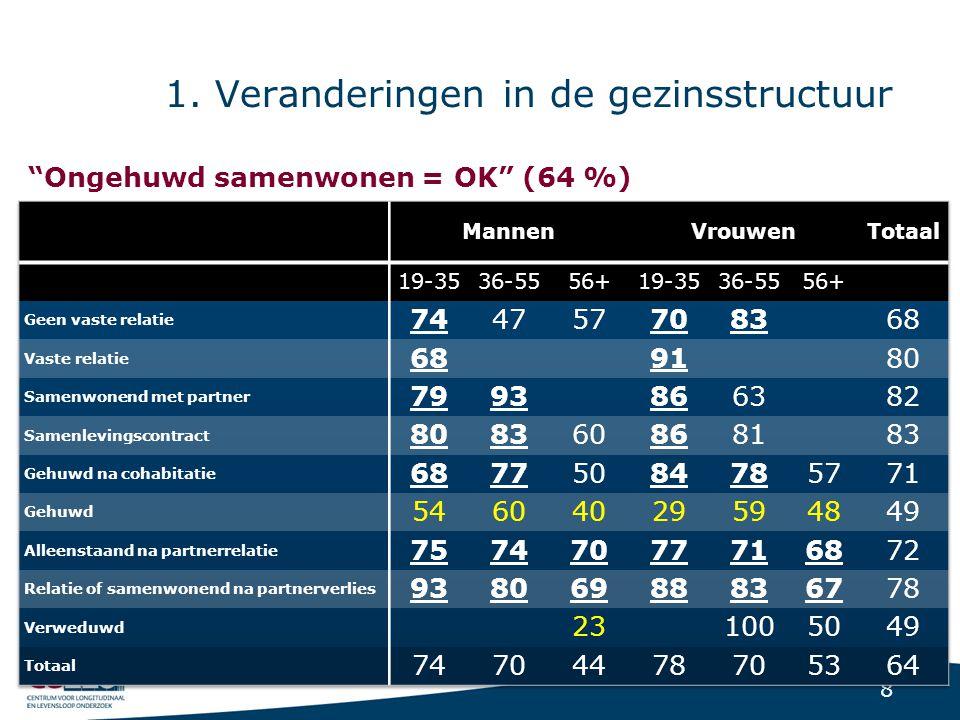 """8 1. Veranderingen in de gezinsstructuur """"Ongehuwd samenwonen = OK"""" (64 %)"""