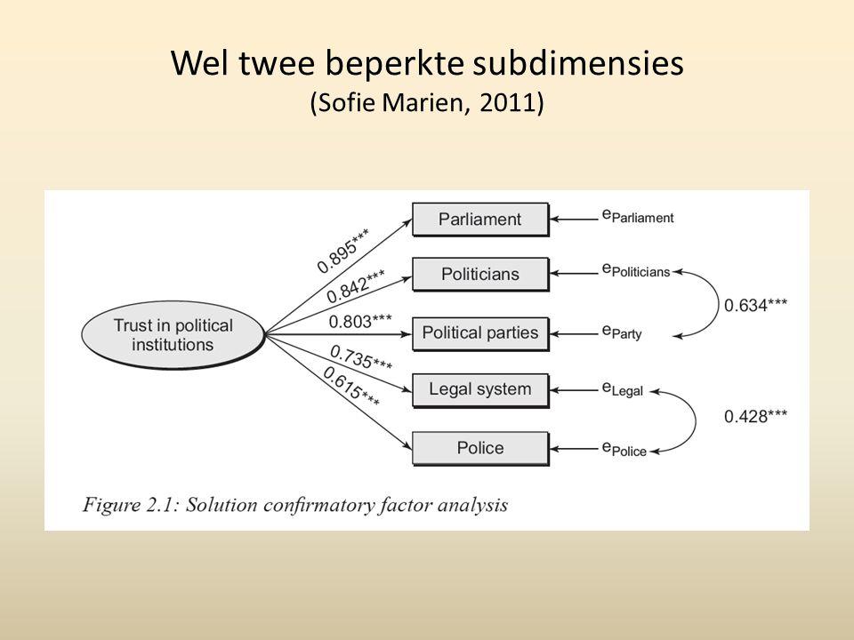 Wel twee beperkte subdimensies (Sofie Marien, 2011)