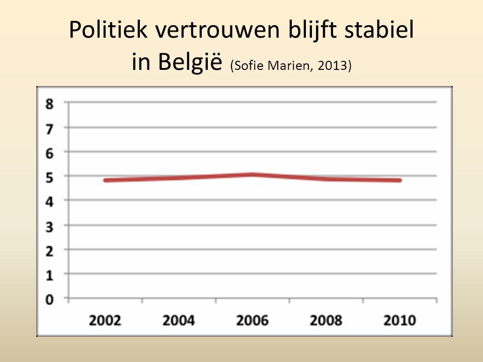 Politiek vertrouwen blijft stabiel in België (Sofie Marien, 2013)