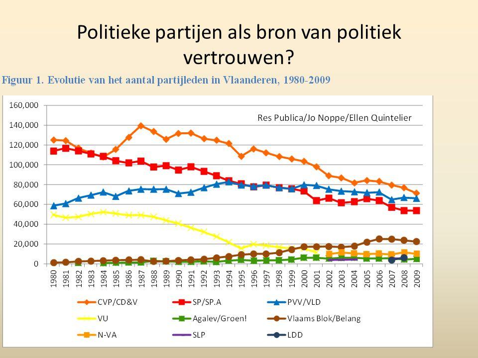 Politieke partijen als bron van politiek vertrouwen