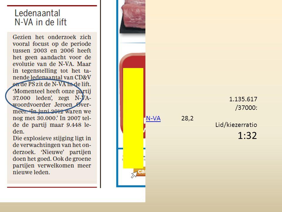 N-VA28,2 1.135.617 /37000: Lid/kiezerratio 1:32