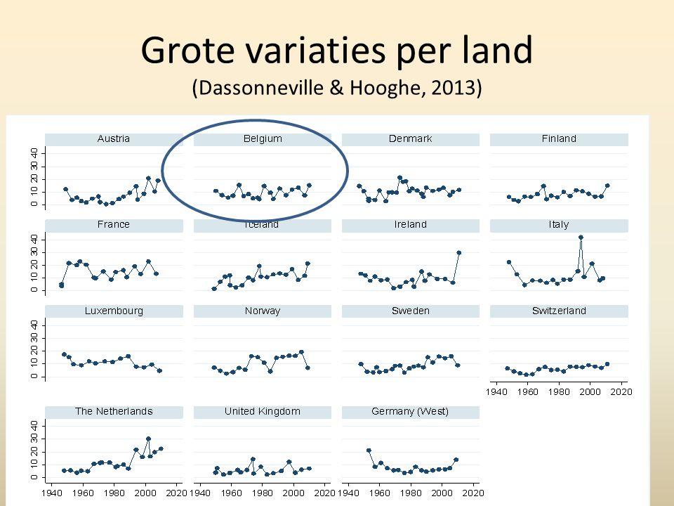 Grote variaties per land (Dassonneville & Hooghe, 2013)