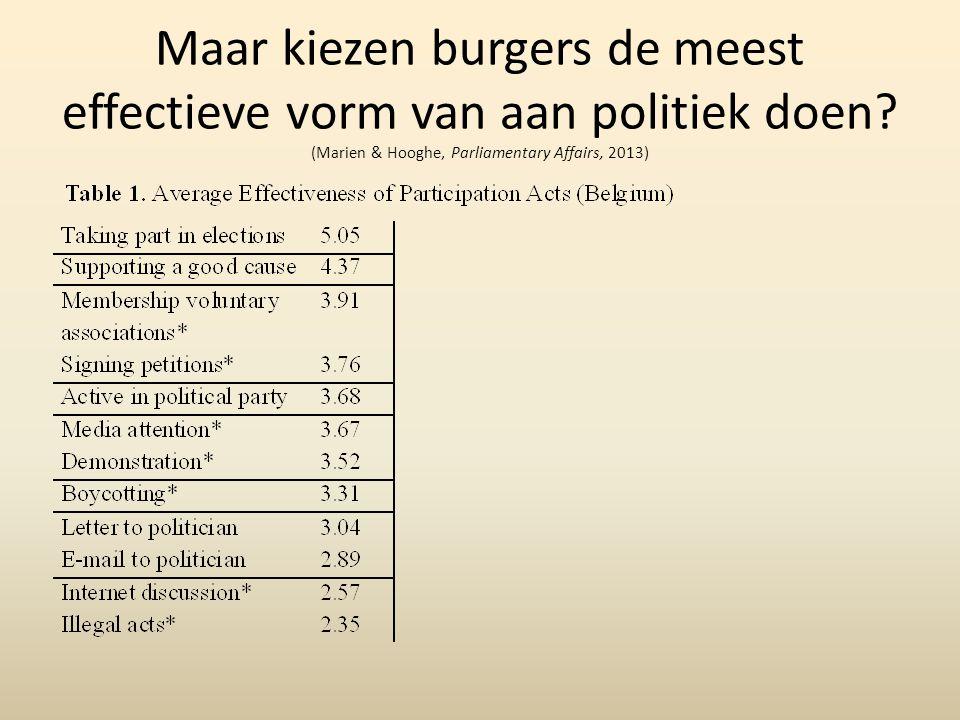 Maar kiezen burgers de meest effectieve vorm van aan politiek doen.