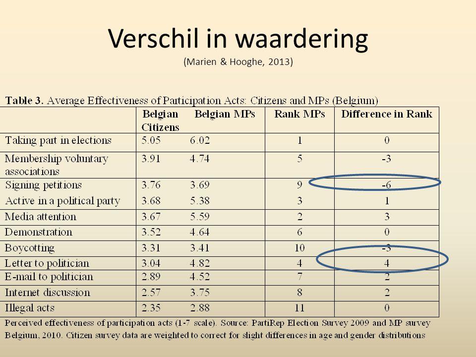 Verschil in waardering (Marien & Hooghe, 2013)