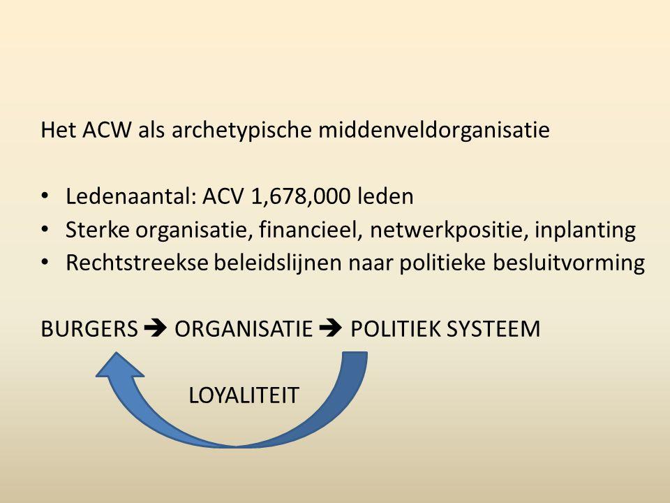 Het ACW als archetypische middenveldorganisatie Ledenaantal: ACV 1,678,000 leden Sterke organisatie, financieel, netwerkpositie, inplanting Rechtstreekse beleidslijnen naar politieke besluitvorming BURGERS  ORGANISATIE  POLITIEK SYSTEEM LOYALITEIT