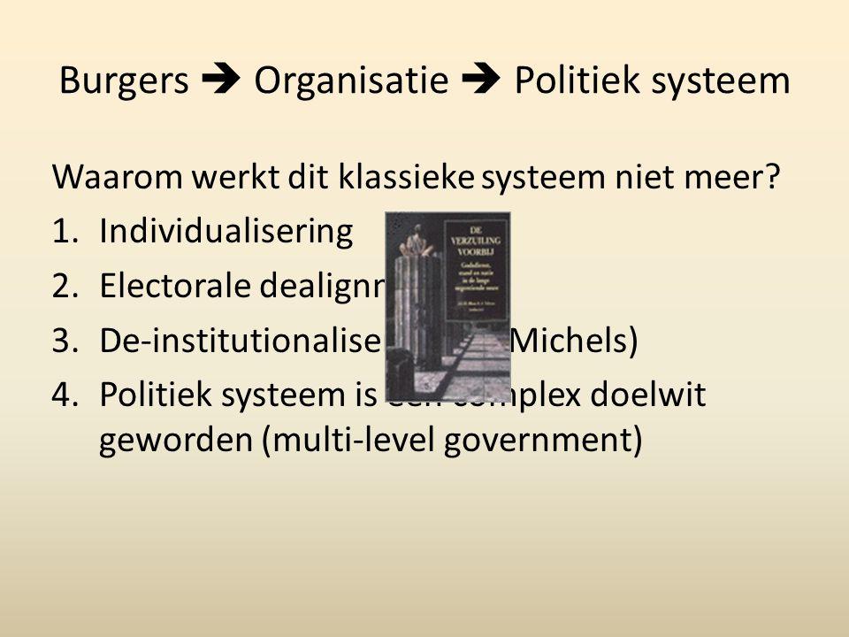 Burgers  Organisatie  Politiek systeem De pessmistische visie: internetactivisme als een vorm van gemakzucht (Henry Milner, 2010