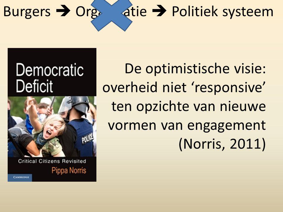 De optimistische visie: overheid niet 'responsive' ten opzichte van nieuwe vormen van engagement (Norris, 2011) Burgers  Organisatie  Politiek systeem