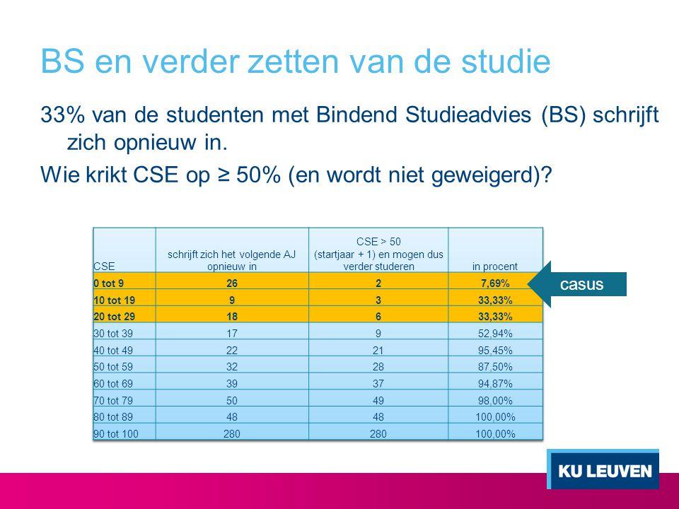 BS en verder zetten van de studie 33% van de studenten met Bindend Studieadvies (BS) schrijft zich opnieuw in. Wie krikt CSE op ≥ 50% (en wordt niet g