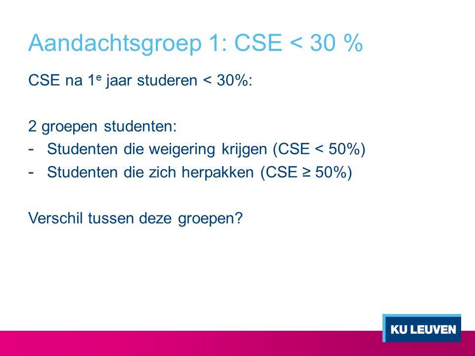 Aandachtsgroep 1: CSE < 30 % CSE na 1 e jaar studeren < 30%: 2 groepen studenten: - Studenten die weigering krijgen (CSE < 50%) - Studenten die zich h