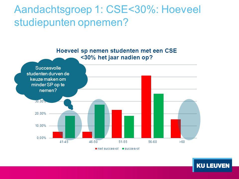 Aandachtsgroep 1: CSE<30%: Hoeveel studiepunten opnemen? Succesvolle studenten durven de keuze maken om minder SP op te nemen?