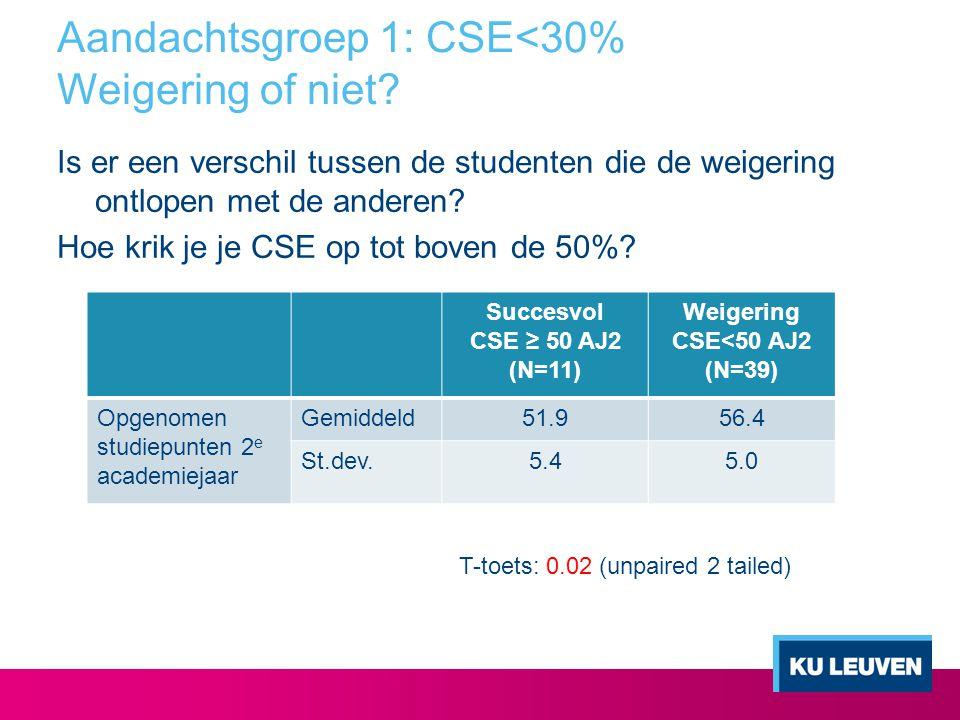 Aandachtsgroep 1: CSE<30% Weigering of niet? Is er een verschil tussen de studenten die de weigering ontlopen met de anderen? Hoe krik je je CSE op to