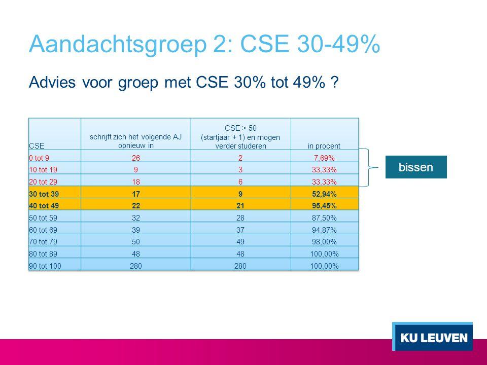 Aandachtsgroep 2: CSE 30-49% Advies voor groep met CSE 30% tot 49% ? bissen