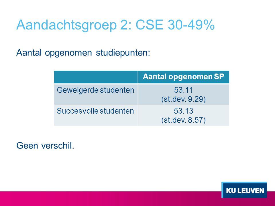 Aandachtsgroep 2: CSE 30-49% Aantal opgenomen studiepunten: Geen verschil. Aantal opgenomen SP Geweigerde studenten53.11 (st.dev. 9.29) Succesvolle st
