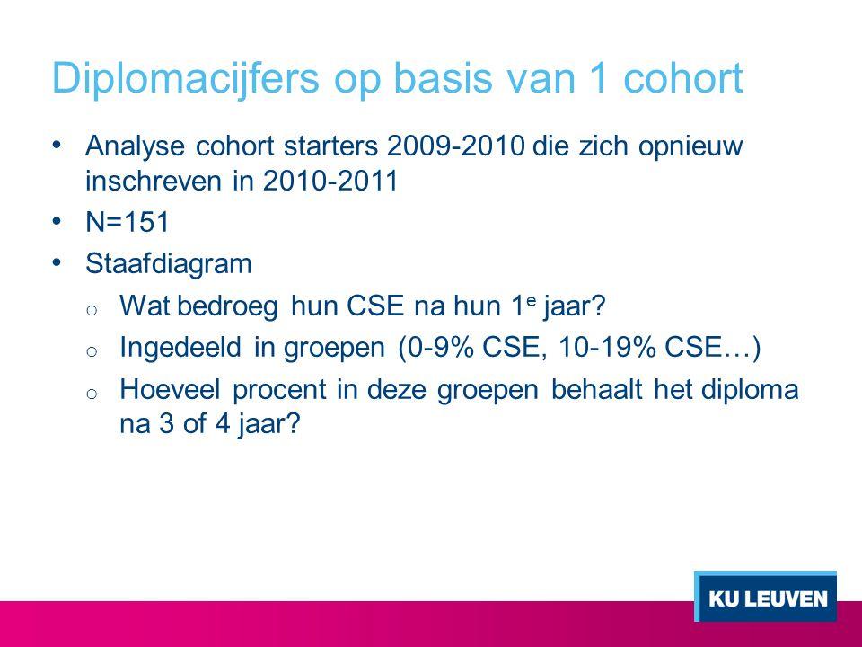 Diplomacijfers op basis van 1 cohort Analyse cohort starters 2009-2010 die zich opnieuw inschreven in 2010-2011 N=151 Staafdiagram o Wat bedroeg hun C