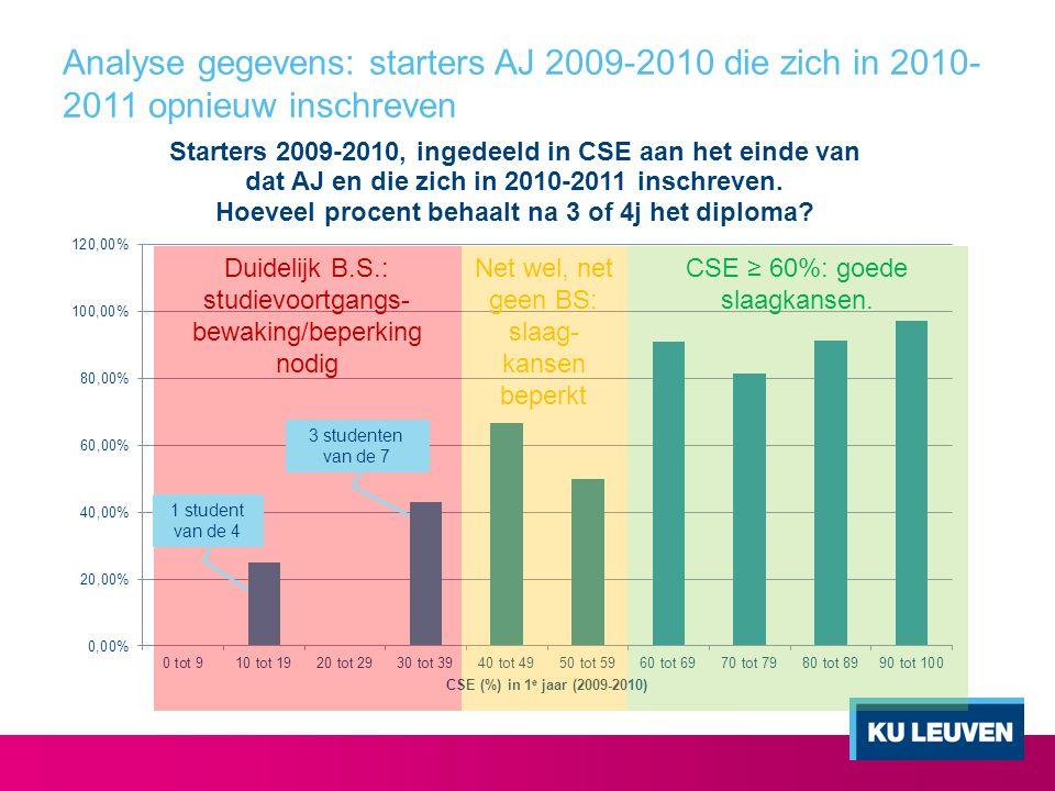 Analyse gegevens: starters AJ 2009-2010 die zich in 2010- 2011 opnieuw inschreven 1 student van de 4 CSE ≥ 60%: goede slaagkansen. Net wel, net geen B