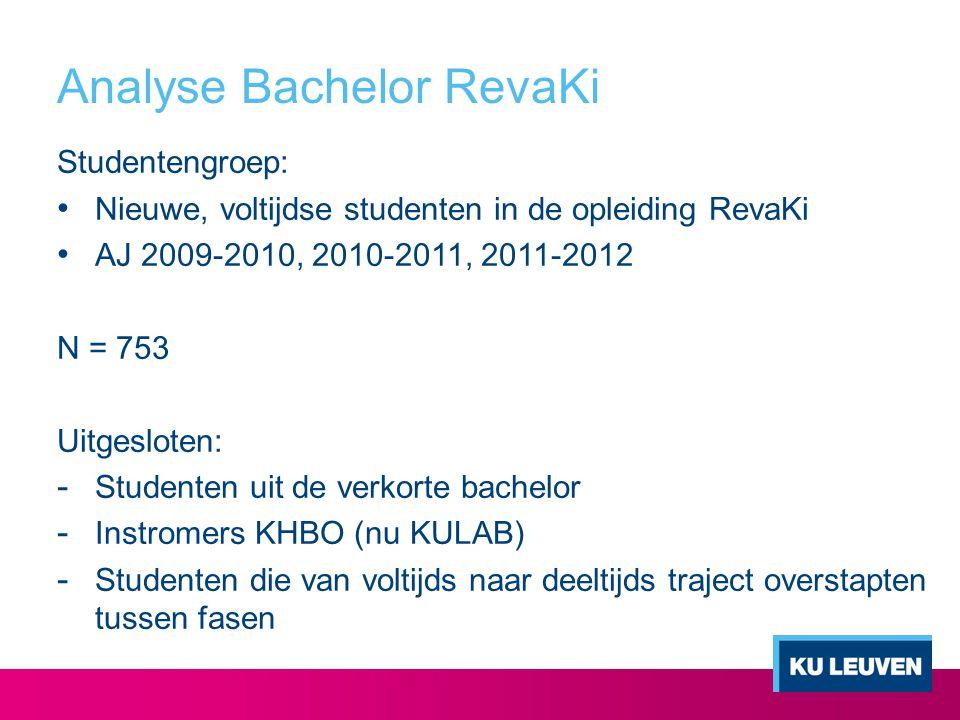 Analyse Bachelor RevaKi Studentengroep: Nieuwe, voltijdse studenten in de opleiding RevaKi AJ 2009-2010, 2010-2011, 2011-2012 N = 753 Uitgesloten: - S