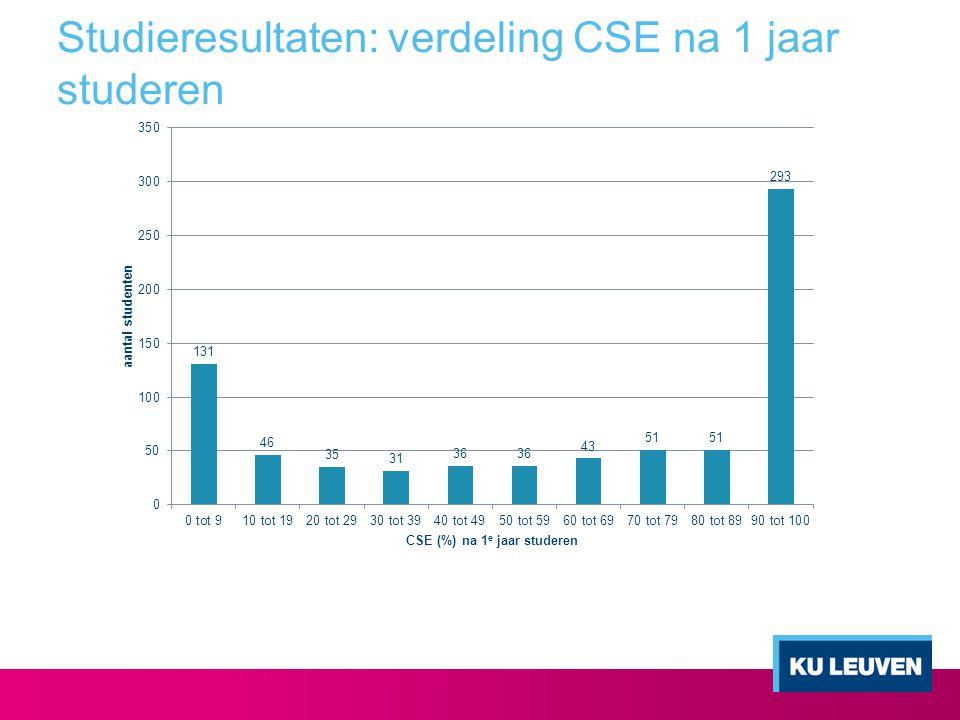 Studieresultaten: verdeling CSE na 1 jaar studeren