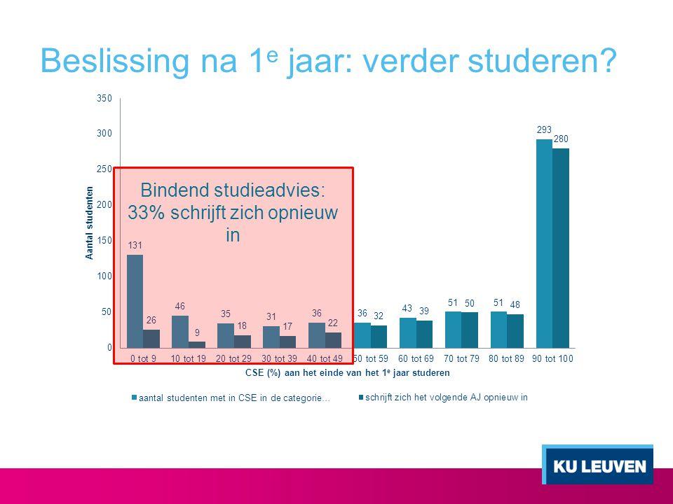 BS en verder zetten van de studie 33% van de studenten met Bindend Studieadvies (BS) schrijft zich opnieuw in.