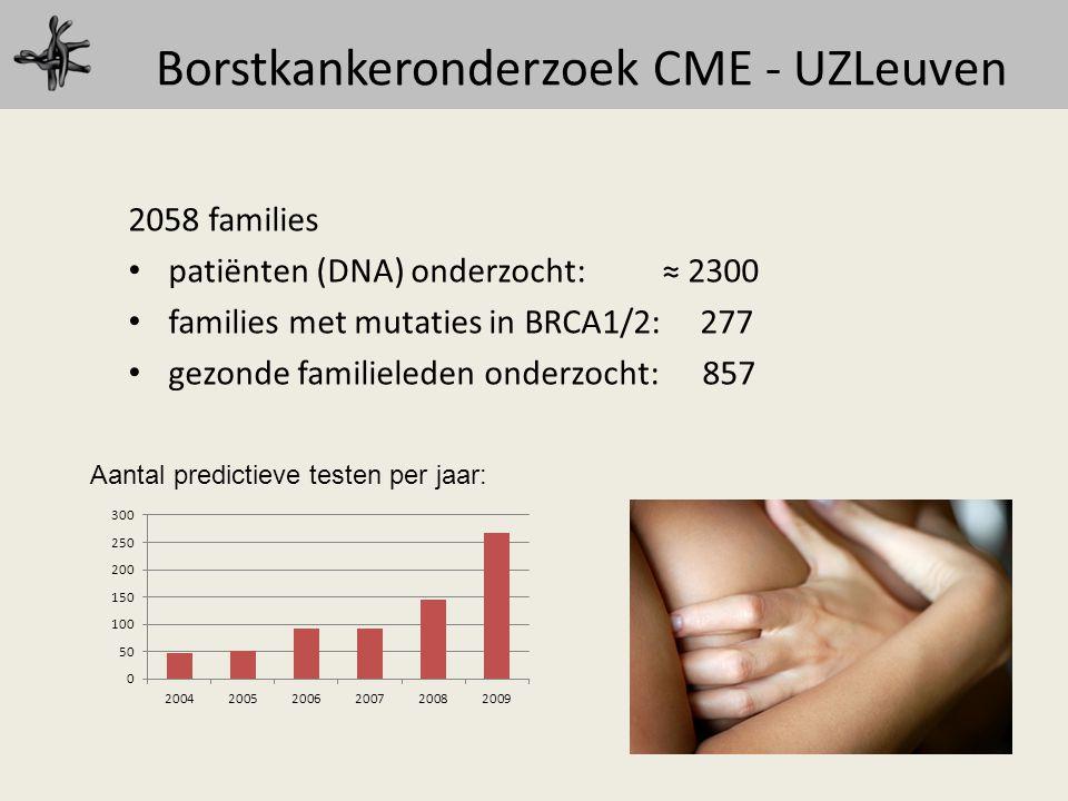 Borstkankeronderzoek CME - UZLeuven 2058 families patiënten (DNA) onderzocht: ≈ 2300 families met mutaties in BRCA1/2: 277 gezonde familieleden onderz