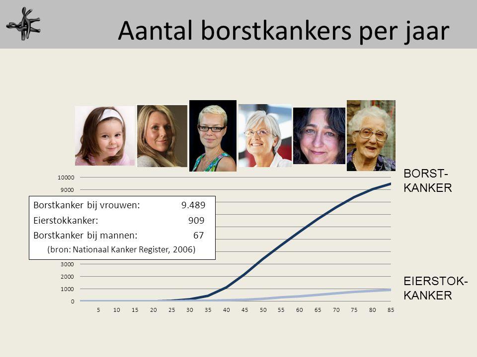 Aantal borstkankers per jaar Borstkanker bij vrouwen: 9.489 Eierstokkanker: 909 Borstkanker bij mannen: 67 (bron: Nationaal Kanker Register, 2006) BOR