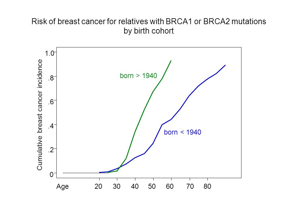 20406080 305070Age Cumulative breast cancer incidence 0.2.4.6.8 1.0 born < 1940 born > 1940 Risk of breast cancer for relatives with BRCA1 or BRCA2 mutations by birth cohort