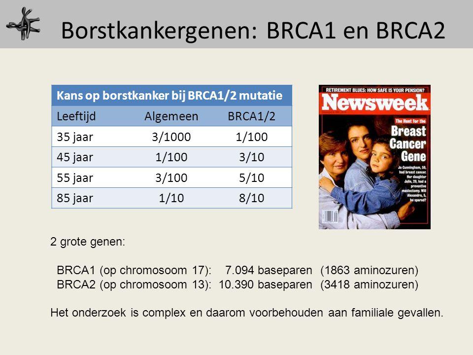 Borstkankergenen: BRCA1 en BRCA2 Kans op borstkanker bij BRCA1/2 mutatie LeeftijdAlgemeenBRCA1/2 35 jaar3/10001/100 45 jaar1/1003/10 55 jaar3/1005/10