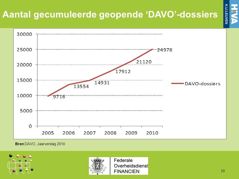 Aantal gecumuleerde geopende 'DAVO'-dossiers 10 Bron DAVO, Jaarverslag 2010