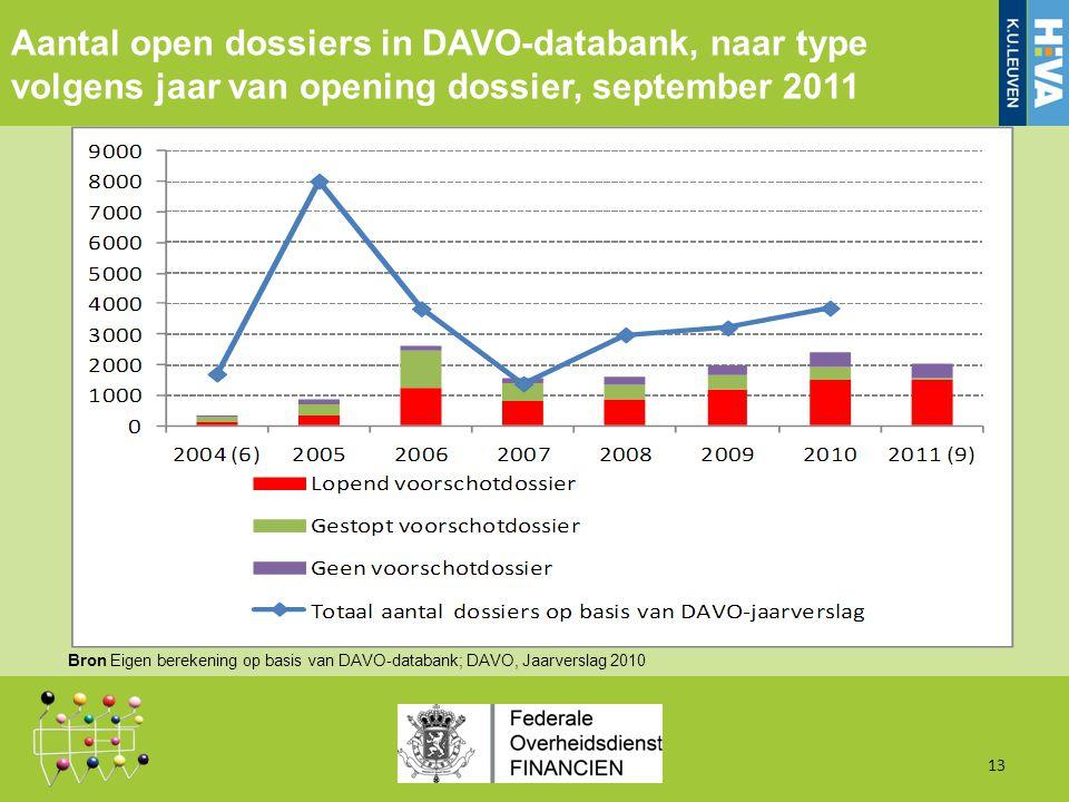 Aantal open dossiers in DAVO-databank, naar type volgens jaar van opening dossier, september 2011 13 Bron Eigen berekening op basis van DAVO-databank; DAVO, Jaarverslag 2010