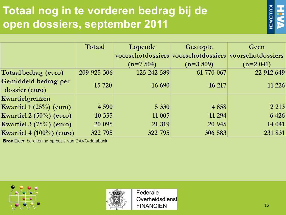 Totaal nog in te vorderen bedrag bij de open dossiers, september 2011 15 TotaalLopende voorschotdossiers (n=7 504) Gestopte voorschotdossiers (n=3 809) Geen voorschotdossiers (n=2 041) Totaal bedrag (euro)209 925 306125 242 58961 770 06722 912 649 Gemiddeld bedrag per dossier (euro) 15 72016 69016 21711 226 Kwartielgrenzen Kwartiel 1 (25%) (euro)4 5905 3304 8582 213 Kwartiel 2 (50%) (euro)10 33511 00511 2946 426 Kwartiel 3 (75%) (euro)20 09521 31920 94514 041 Kwartiel 4 (100%) (euro)322 795 306 583231 831 Bron Eigen berekening op basis van DAVO-databank