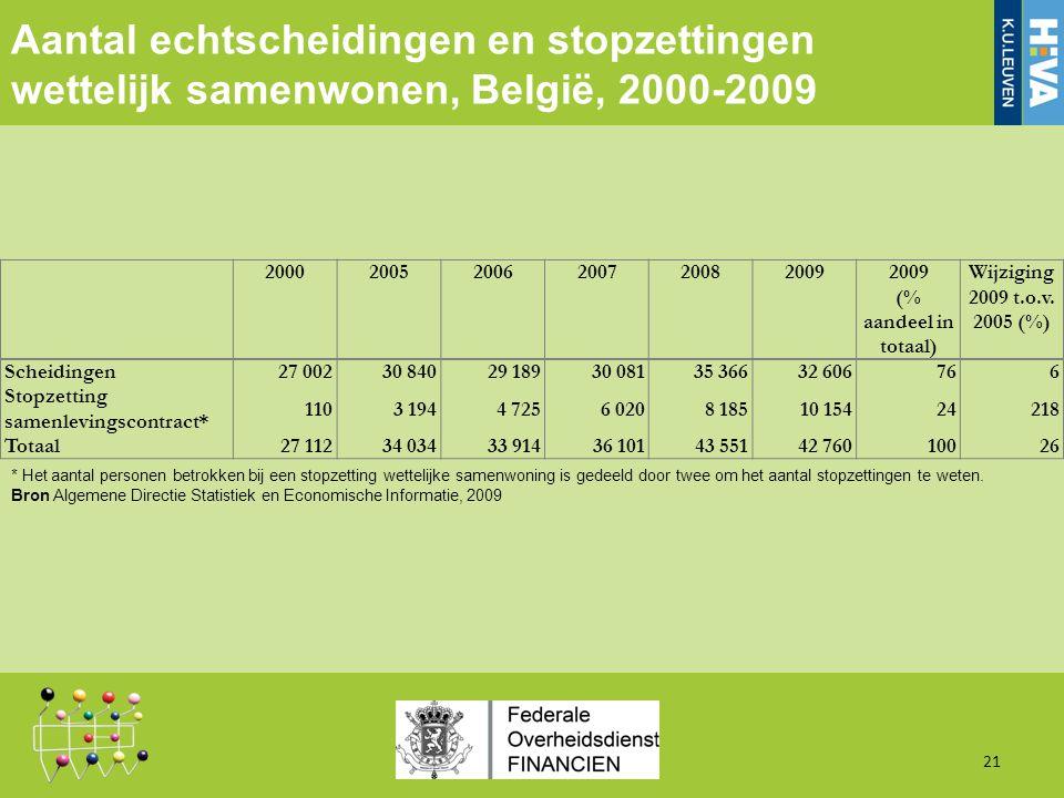 Aantal echtscheidingen en stopzettingen wettelijk samenwonen, België, 2000-2009 21 2000200520062007200820092009 (% aandeel in totaal) Wijziging 2009 t.o.v.