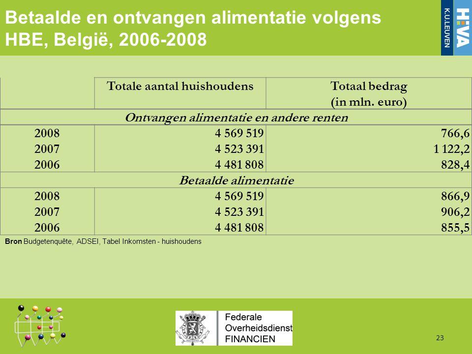 Betaalde en ontvangen alimentatie volgens HBE, België, 2006-2008 23 Totale aantal huishoudensTotaal bedrag (in mln.