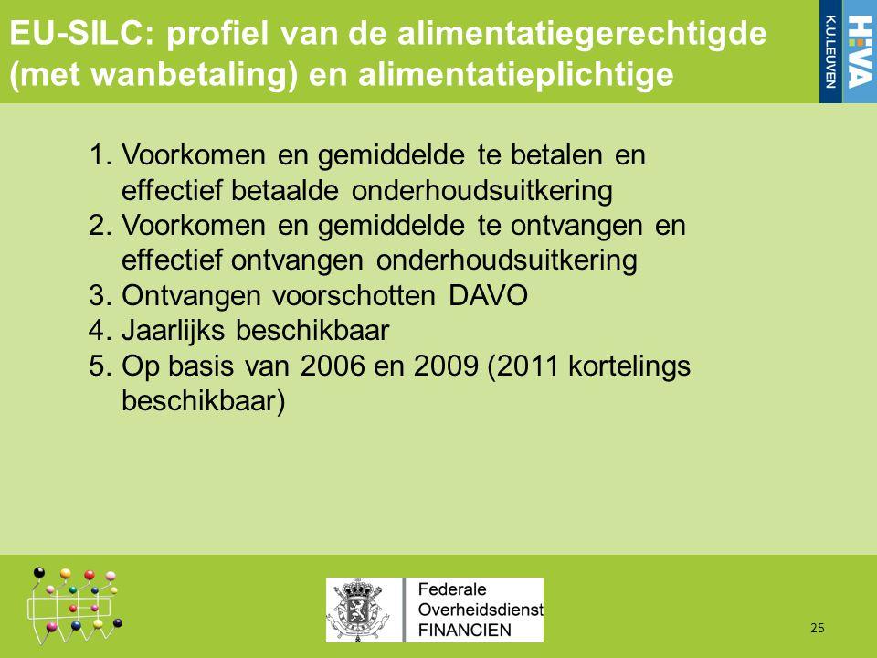 1.Voorkomen en gemiddelde te betalen en effectief betaalde onderhoudsuitkering 2.Voorkomen en gemiddelde te ontvangen en effectief ontvangen onderhoudsuitkering 3.Ontvangen voorschotten DAVO 4.Jaarlijks beschikbaar 5.Op basis van 2006 en 2009 (2011 kortelings beschikbaar) 25 EU-SILC: profiel van de alimentatiegerechtigde (met wanbetaling) en alimentatieplichtige