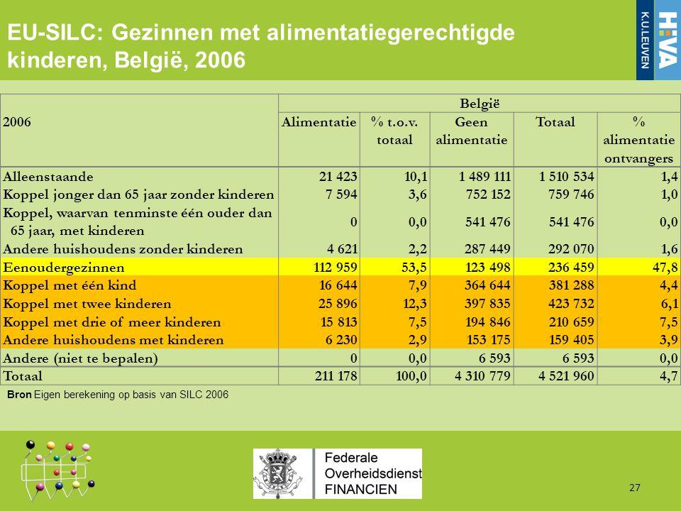 27 EU-SILC: Gezinnen met alimentatiegerechtigde kinderen, België, 2006 Bron Eigen berekening op basis van SILC 2006 België 2006Alimentatie% t.o.v.