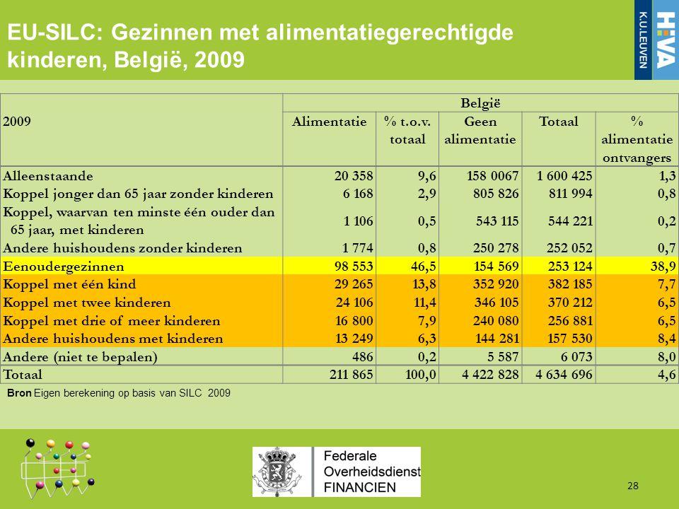 28 EU-SILC: Gezinnen met alimentatiegerechtigde kinderen, België, 2009 Bron Eigen berekening op basis van SILC 2009 België 2009Alimentatie% t.o.v.