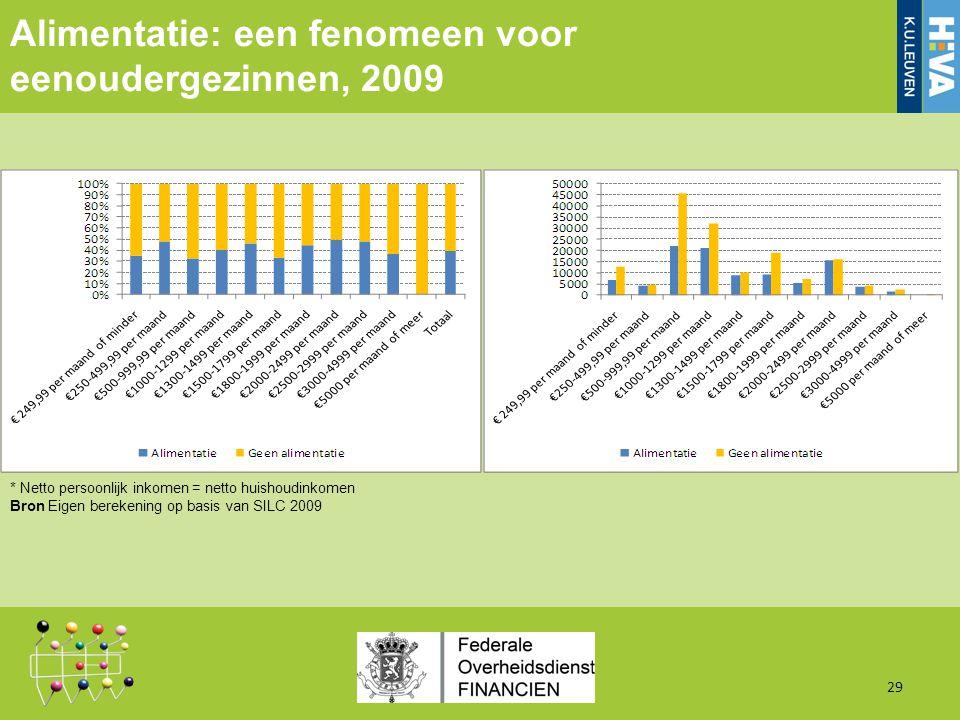 Alimentatie: een fenomeen voor eenoudergezinnen, 2009 29 * Netto persoonlijk inkomen = netto huishoudinkomen Bron Eigen berekening op basis van SILC 2009