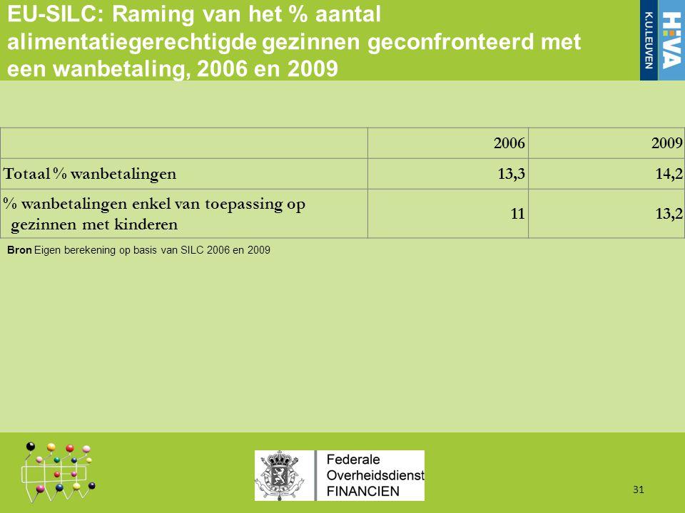 EU-SILC: Raming van het % aantal alimentatiegerechtigde gezinnen geconfronteerd met een wanbetaling, 2006 en 2009 31 20062009 Totaal % wanbetalingen13,314,2 % wanbetalingen enkel van toepassing op gezinnen met kinderen 1113,2 Bron Eigen berekening op basis van SILC 2006 en 2009