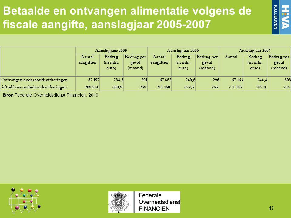 Betaalde en ontvangen alimentatie volgens de fiscale aangifte, aanslagjaar 2005-2007 42 Aanslagjaar 2005Aanslagjaar 2006Aanslagjaar 2007 Aantal aangiften Bedrag (in mln.