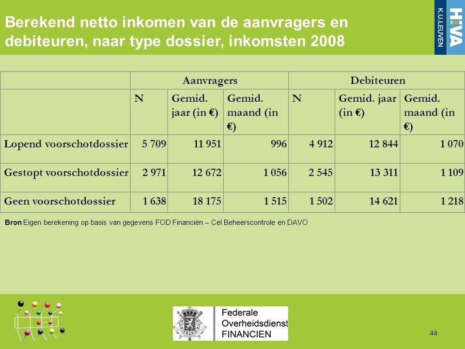 Berekend netto inkomen van de aanvragers en debiteuren, naar type dossier, inkomsten 2008 44 AanvragersDebiteuren NGemid.