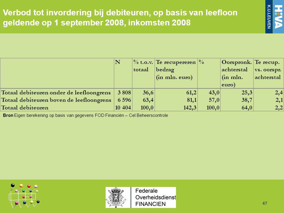 Verbod tot invordering bij debiteuren, op basis van leefloon geldende op 1 september 2008, inkomsten 2008 47 Bron Eigen berekening op basis van gegevens FOD Financiën – Cel Beheerscontrole N% t.o.v.