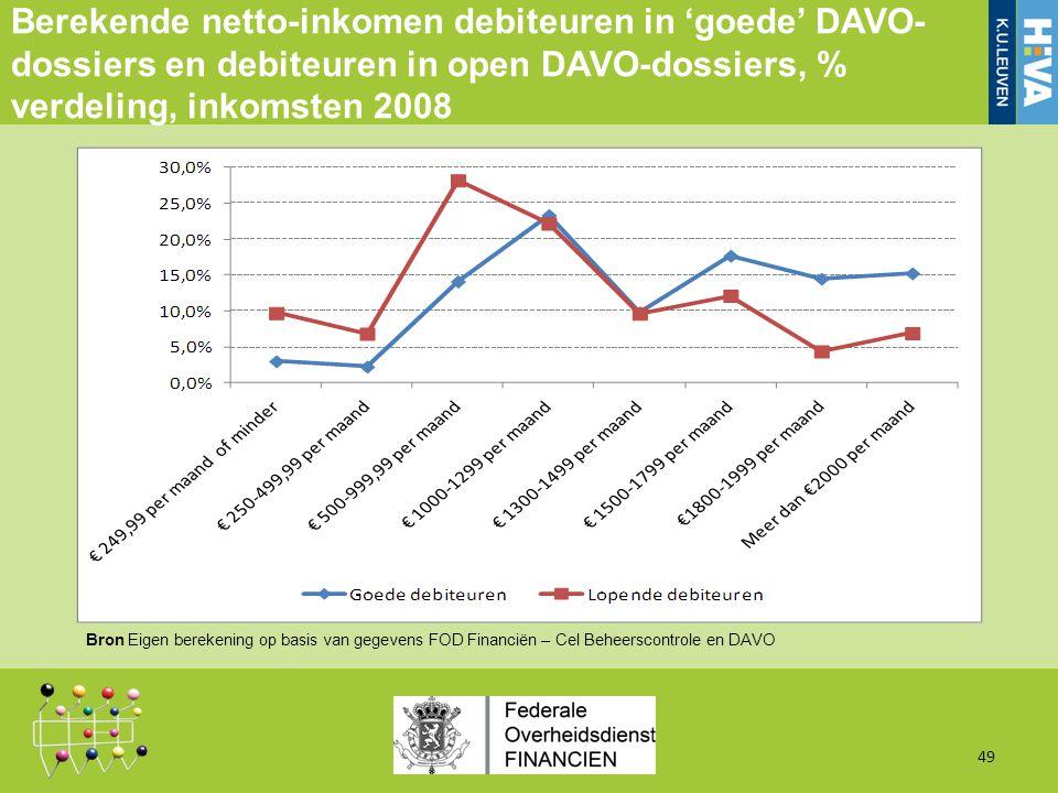 Berekende netto-inkomen debiteuren in 'goede' DAVO- dossiers en debiteuren in open DAVO-dossiers, % verdeling, inkomsten 2008 49 Bron Eigen berekening op basis van gegevens FOD Financiën – Cel Beheerscontrole en DAVO