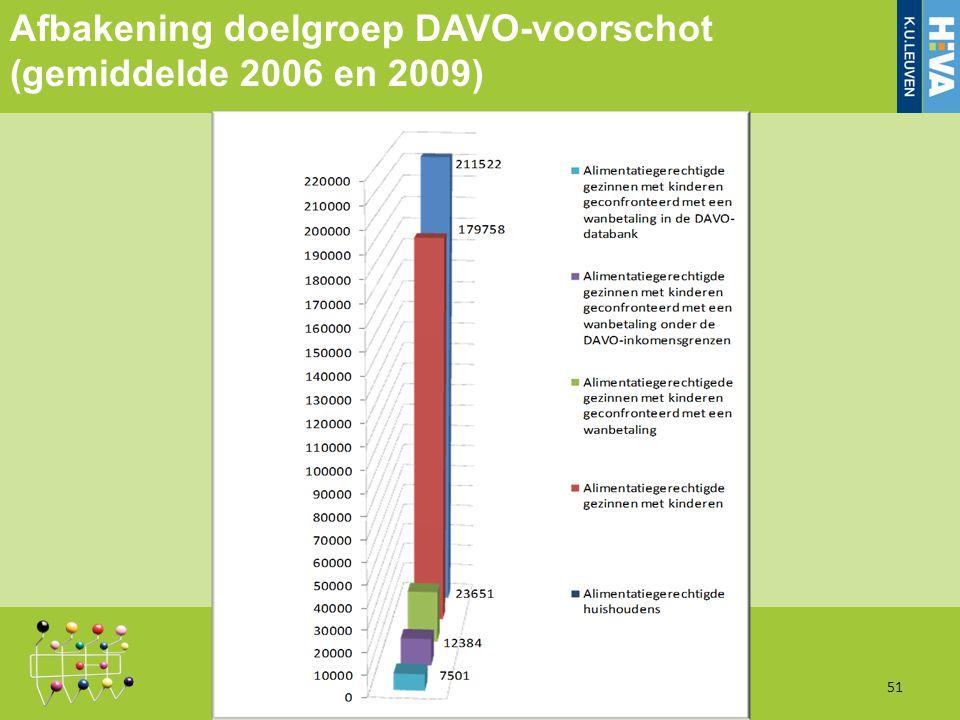 Afbakening doelgroep DAVO-voorschot (gemiddelde 2006 en 2009) 51