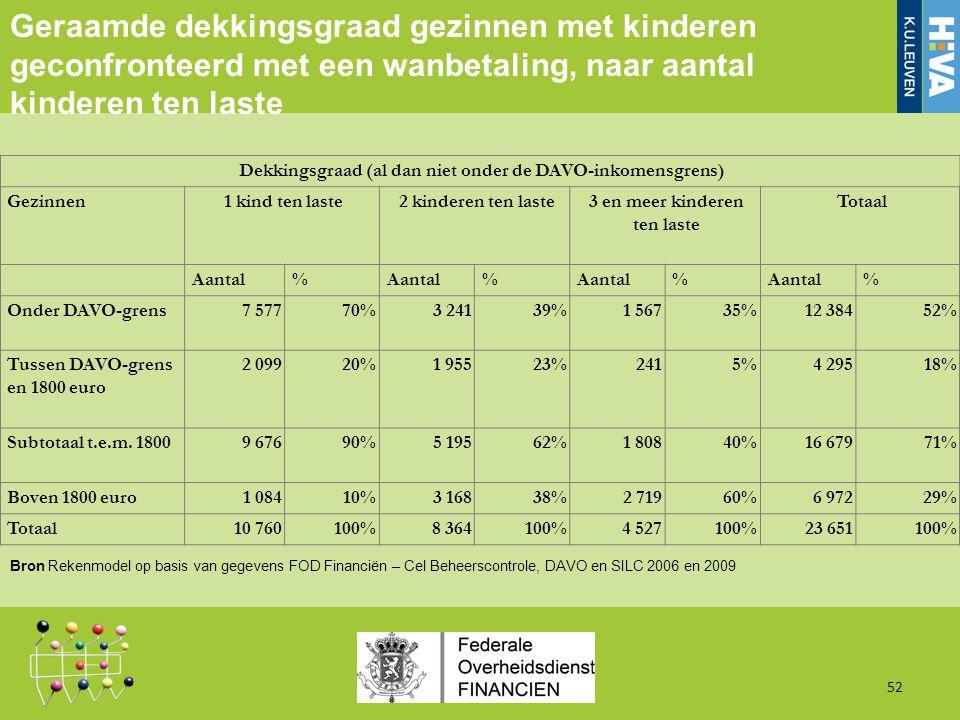 Geraamde dekkingsgraad gezinnen met kinderen geconfronteerd met een wanbetaling, naar aantal kinderen ten laste 52 Dekkingsgraad (al dan niet onder de DAVO-inkomensgrens) Gezinnen1 kind ten laste2 kinderen ten laste3 en meer kinderen ten laste Totaal Aantal% % % % Onder DAVO-grens7 57770%3 24139%1 56735%12 38452% Tussen DAVO-grens en 1800 euro 2 09920%1 95523%2415%4 29518% Subtotaal t.e.m.