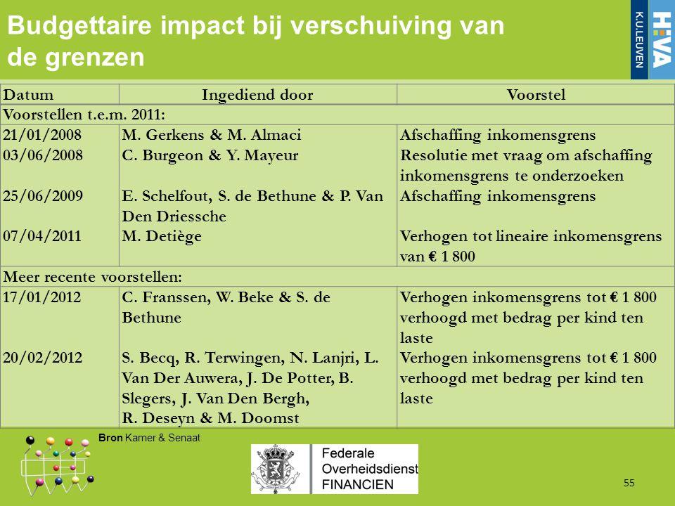 Budgettaire impact bij verschuiving van de grenzen 55 DatumIngediend doorVoorstel Voorstellen t.e.m.