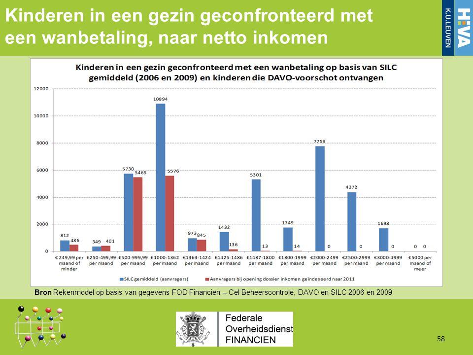 Kinderen in een gezin geconfronteerd met een wanbetaling, naar netto inkomen 58 Bron Rekenmodel op basis van gegevens FOD Financiën – Cel Beheerscontrole, DAVO en SILC 2006 en 2009